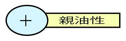 カチオン界面活性剤